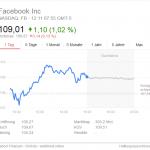 Facebook Aktie auf Allzeithoch – Hype dank aktueller Zahlen