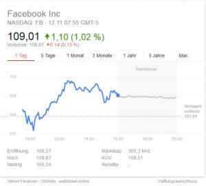 Facebook Aktie Entwicklung