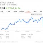 Osram Aktie – Unternehmens Strategie führt zu Kursverlust