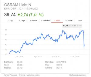 1 Jahres Entwicklung Osram Aktie Quelle: Google