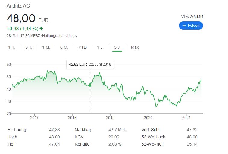 Andritz AG Aktie - Kursentwicklung & Kurs  Bild: Google